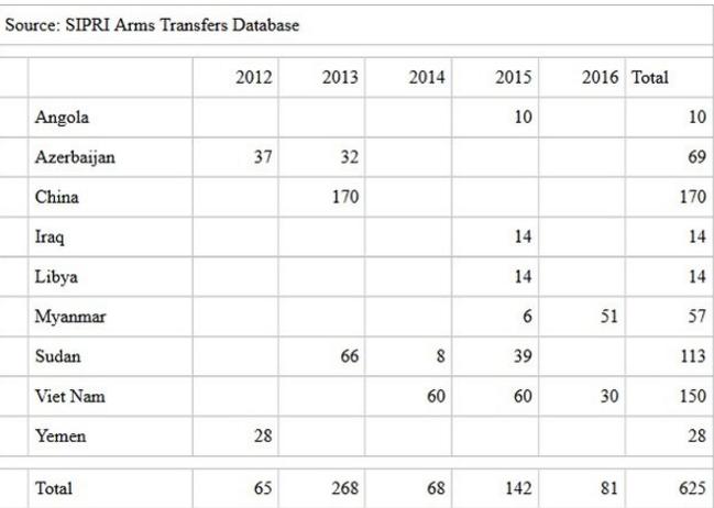 Асноўныя напрамкі экспарту беларускай зброі ў 2012-2016 гадах